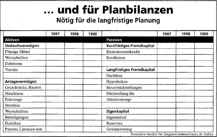 Ratgeber Businessplan – Das sollten Sie beachten, wenn Sie Ihren Businessplan erstellen